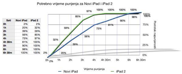 Potrebno vrijeme punjenja za Novi iPad i iPad 2