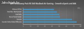 Sonnet eGFX Breakaway Puck Radeon RX 560 externa grafička